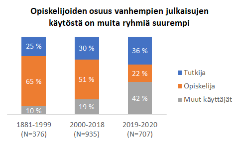Pylväsdigrammi: 1881-1999 julkaistuista artikkeleista 65 % lukijoista on opiskelijoita, 2000-2018 julkaistuista 51 % on opiskelijoita. 2019-2020 julkaistuista 42 % on muita kuin tutkijoita ja opiskelijoita. Tutkijat lukevat eniten uusia artikkeleita.