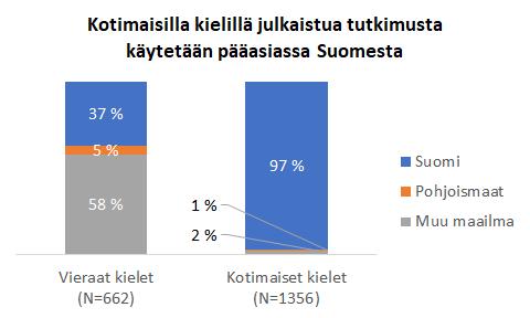 Pylväsdiagrammi, kotimaisilla kielillä julkaistuja artikkeleiden lukijoista on 97 % Suomessa, vieraskielisiä artikkeleista 37 % luetaan Suomessa ja 58 % muualla maailmassa ja 5 % pohjoismaissa.